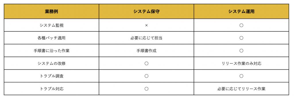 システム運用 システム保守 比較表